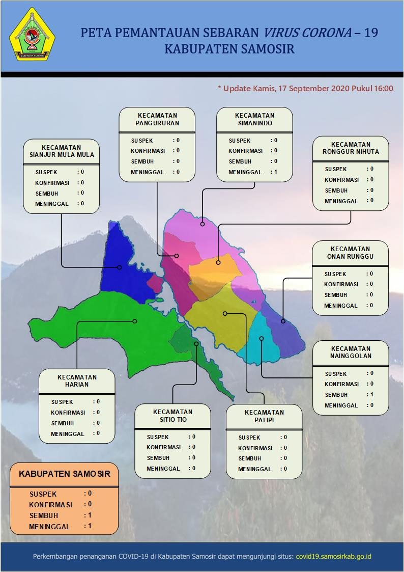 Kab Samosir, Intervensi Lokal Pengendalian Covid-19