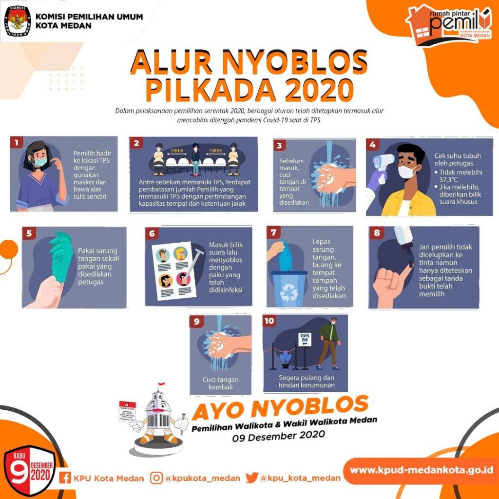 Alur Nyoblos Pilkada 2020