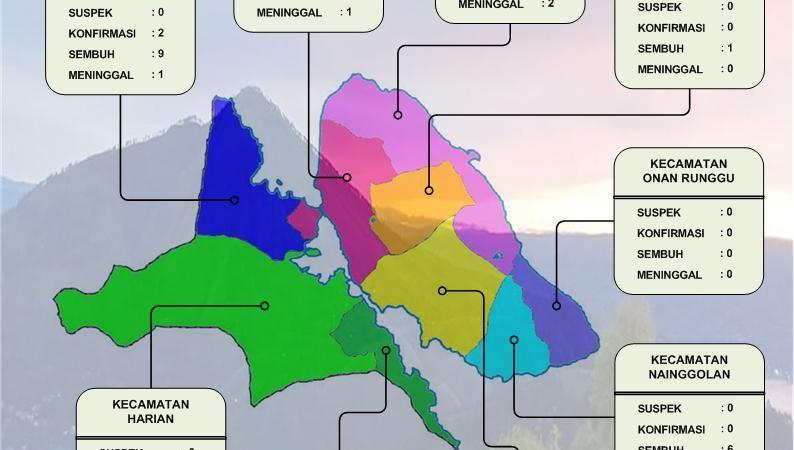 Update Covid-19 di Samosir, Kumulatif 98 Kasus